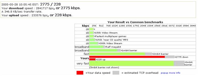 20050528_ComcastSpeed.PNG